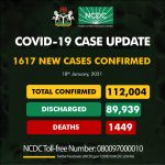 NCDC CONFIRMS 1,617 NEW CASES OF COVID-19, 14 DEATHS IN NIGERIA
