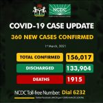 NIGERIA RECORDS 360 NEW CASES OF COVID-19, TOTAL NOW 156,017